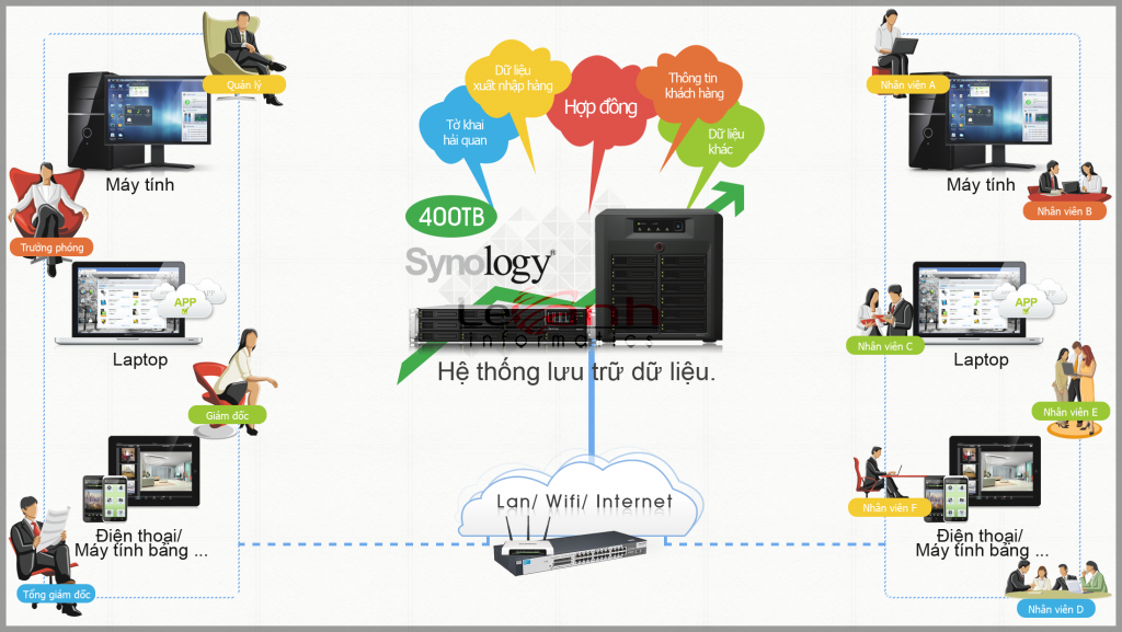 ứng dụng nas synology
