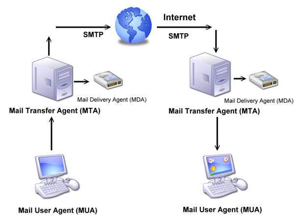 mail server trên nas