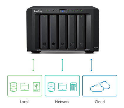 synology data backup