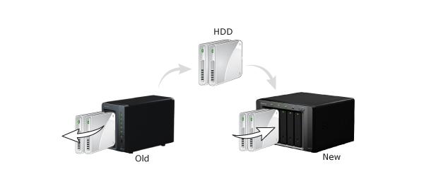 chuyển dữ liệu Nas Synology